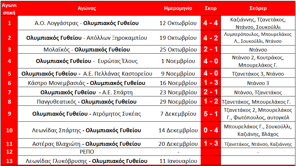arxi_13is_programma_a_olympiakos_githeiou