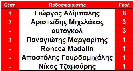 arxi_13is_skorer_elos