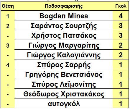 arxi_13is_skorer_gliko