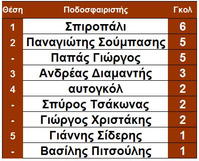 arxi_14is_skorer_pellana