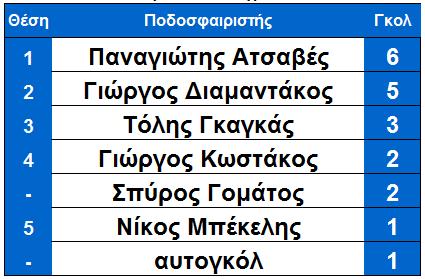 arxi_15is_skorer_ksiro