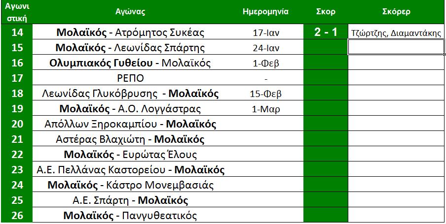 arxi_15is_skorer_molaikos