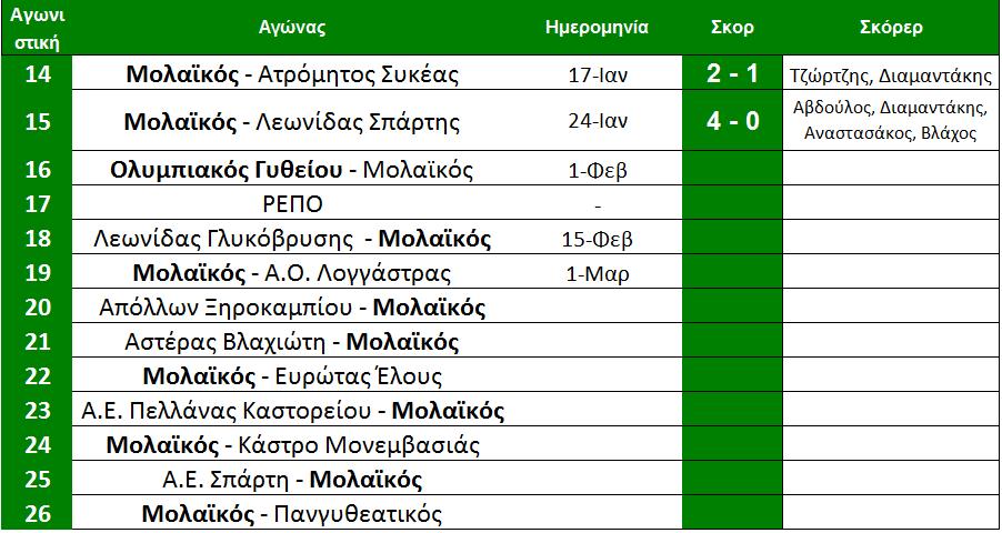 arxi_16is_programma_molaikou