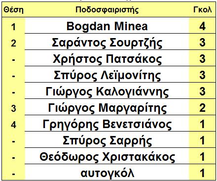arxi_16is_skorer_gluko