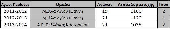 statistika_petrakou_gianni