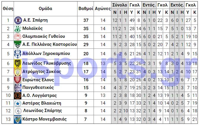 telos_15is_analitiki
