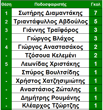 telos_15is_skorer_molaikos