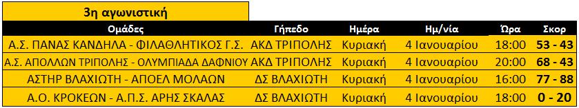 telos_3is_b2_apotelesmata_basket