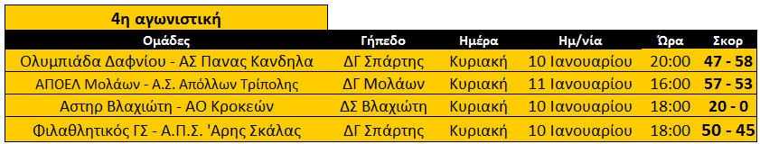 telos_4is_apotelesmata_b2_basket