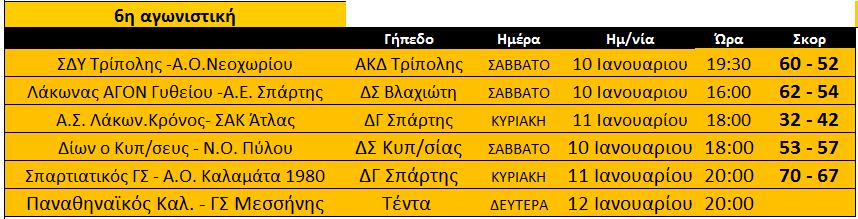 telos_6is_apotelesmata_A-basket