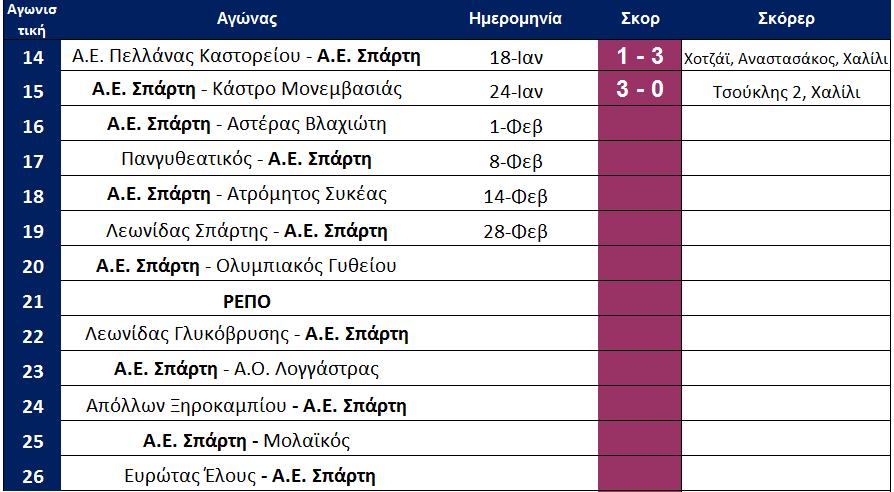 arxi_16is_programma_aes