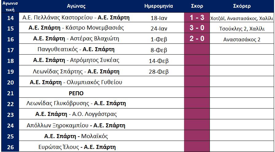 arxi_17is_programma_aes