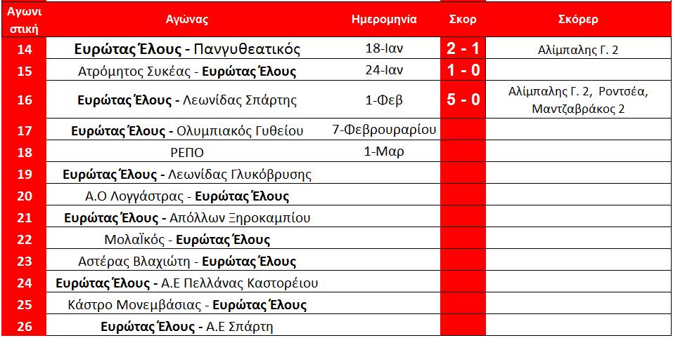 arxi_17is_programma_elous