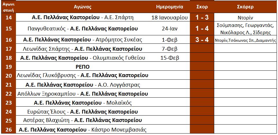 arxi_17is_programma_pellana