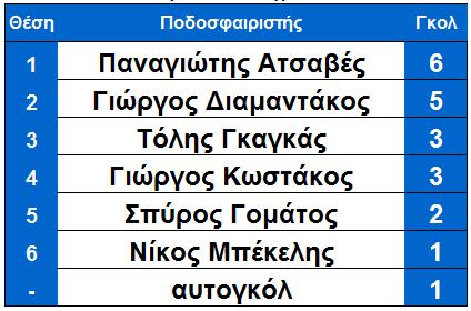 arxi_17is_skorer_ksirokampi