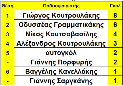 arxi_17is_skorer_sikia