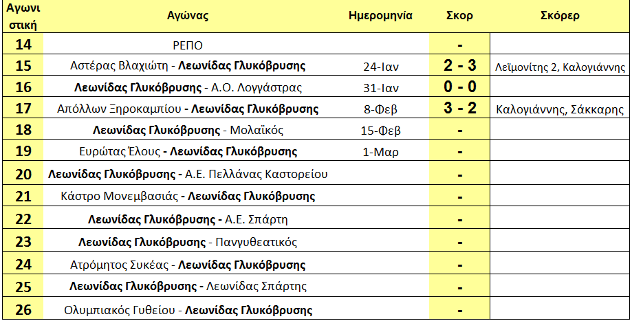 arxi_18is_programma_gluko