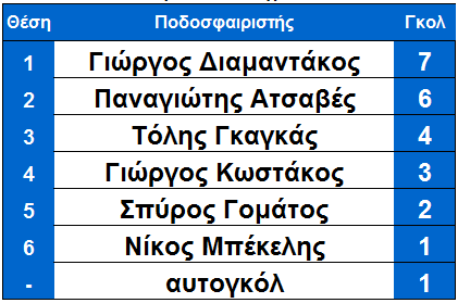 arxi_18is_skorer_ksiro