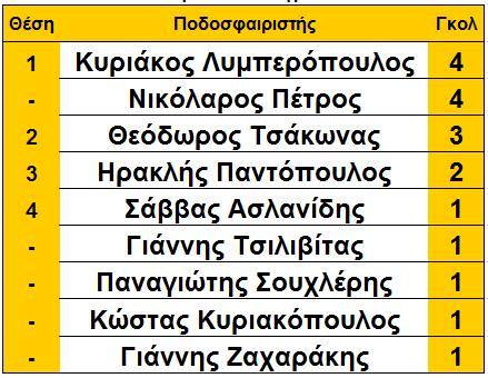 arxi_18is_skorer_loggastra
