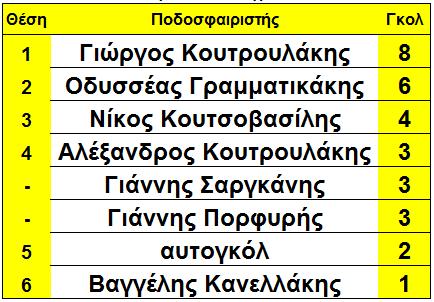 arxi_18is_skorer_sikia
