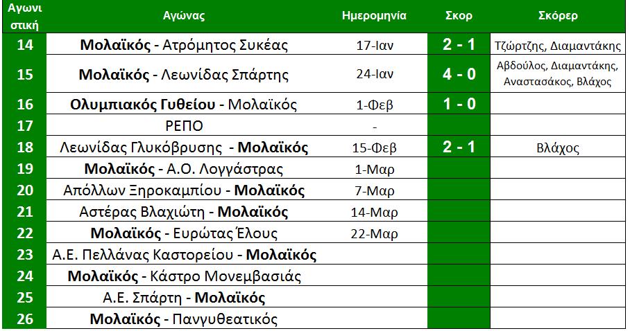 arxi_19is_programma_molaikou
