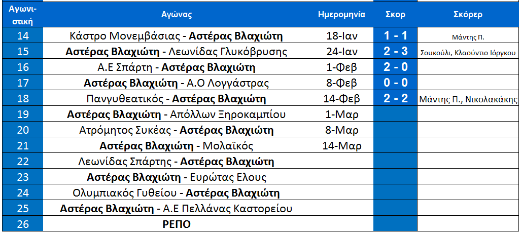 arxi_19is_programma_vlaxioti