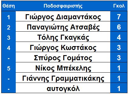 arxi_19is_skorer_ksiro