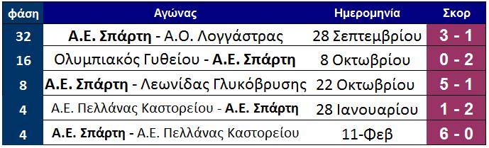 dromos_gia_teliko_15_aes