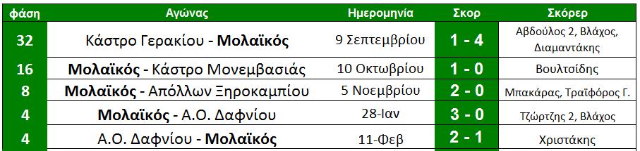 dromos_gia_teliko_15_molaikos