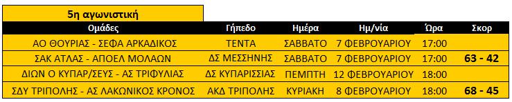mesi_5is_paides_basket_b_fasi_apotelesmata