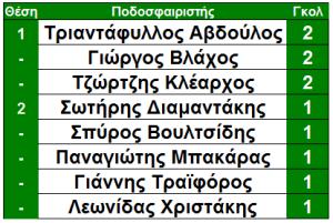 prin_teliko_15_molaikos_skorer