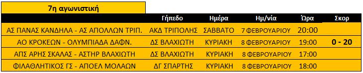 programma_7is_agonistikis_b2