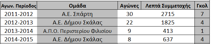 statistika_karamixa_strati