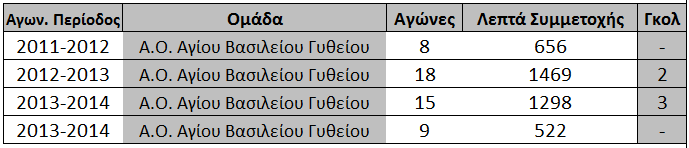 statistika_mpouterakou