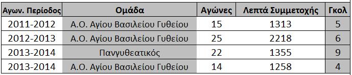 statistika_xarilis