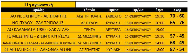 telos_11is_A_basket_apotelesmata