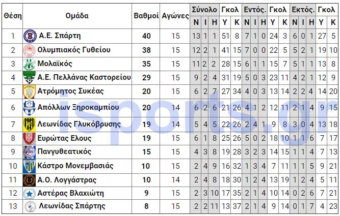 telos_16is_analitiki_a