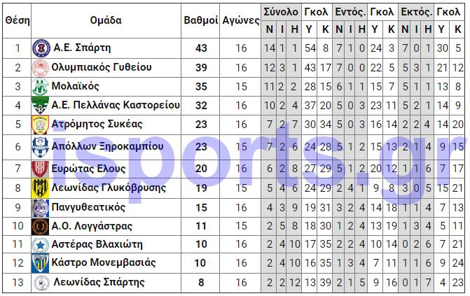 telos_17is_analitiki_A_sosto