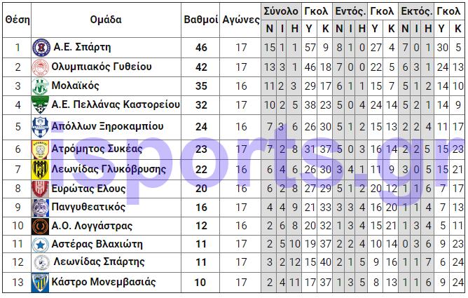 telos_18is_analitiki