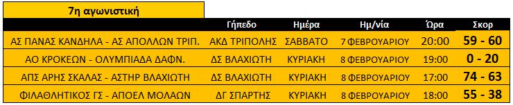 telos_7is_apotelesmata_b_katigoria_basket