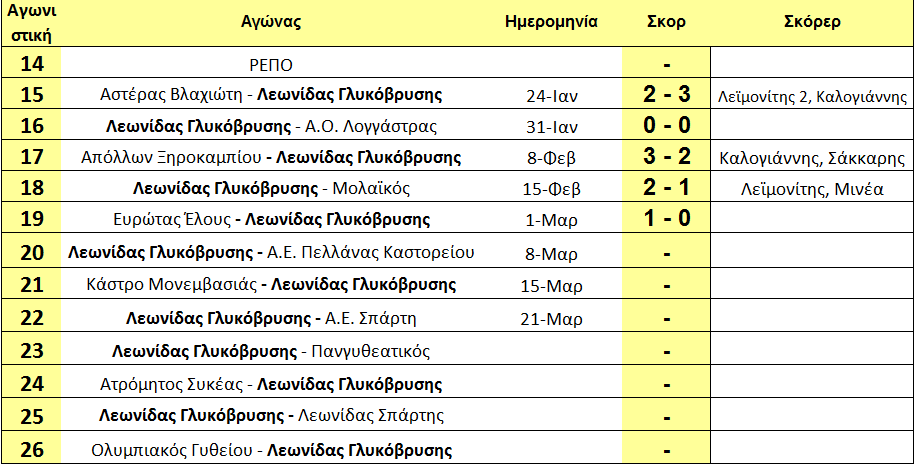 arxi_20is_programma_gliko