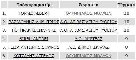 telos_17is_skorer_B1