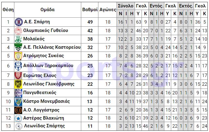 telos_19is_analitiki_A