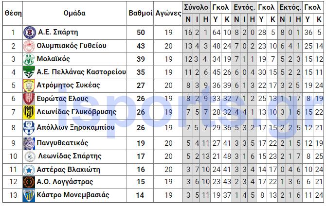 telos_21is_analitiki